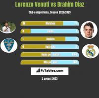 Lorenzo Venuti vs Brahim Diaz h2h player stats
