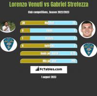 Lorenzo Venuti vs Gabriel Strefezza h2h player stats
