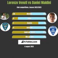 Lorenzo Venuti vs Daniel Maldini h2h player stats