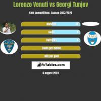 Lorenzo Venuti vs Georgi Tunjov h2h player stats