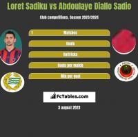 Loret Sadiku vs Abdoulaye Diallo Sadio h2h player stats