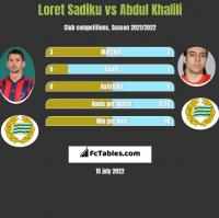 Loret Sadiku vs Abdul Khalili h2h player stats