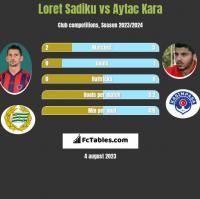 Loret Sadiku vs Aytac Kara h2h player stats