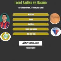 Loret Sadiku vs Baiano h2h player stats