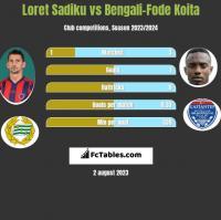 Loret Sadiku vs Bengali-Fode Koita h2h player stats