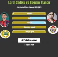 Loret Sadiku vs Bogdan Stancu h2h player stats