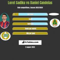 Loret Sadiku vs Daniel Candeias h2h player stats