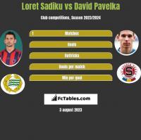 Loret Sadiku vs David Pavelka h2h player stats