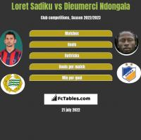 Loret Sadiku vs Dieumerci Ndongala h2h player stats