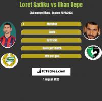 Loret Sadiku vs Ilhan Depe h2h player stats