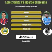 Loret Sadiku vs Ricardo Quaresma h2h player stats