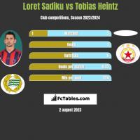Loret Sadiku vs Tobias Heintz h2h player stats