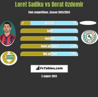 Loret Sadiku vs Berat Ozdemir h2h player stats