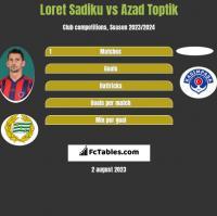 Loret Sadiku vs Azad Toptik h2h player stats