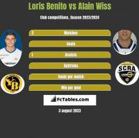 Loris Benito vs Alain Wiss h2h player stats