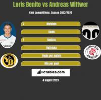 Loris Benito vs Andreas Wittwer h2h player stats
