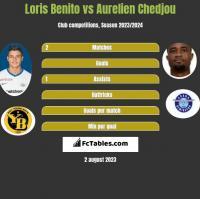 Loris Benito vs Aurelien Chedjou h2h player stats