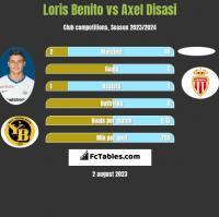 Loris Benito vs Axel Disasi h2h player stats