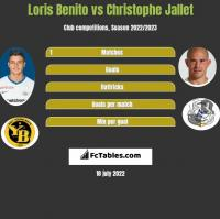 Loris Benito vs Christophe Jallet h2h player stats