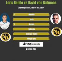 Loris Benito vs David von Ballmoos h2h player stats