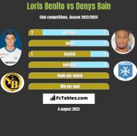 Loris Benito vs Denys Bain h2h player stats