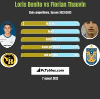 Loris Benito vs Florian Thauvin h2h player stats