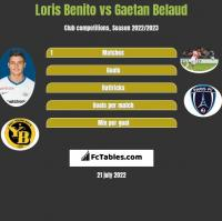 Loris Benito vs Gaetan Belaud h2h player stats