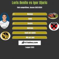 Loris Benito vs Igor Djuric h2h player stats