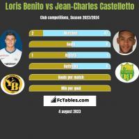 Loris Benito vs Jean-Charles Castelletto h2h player stats