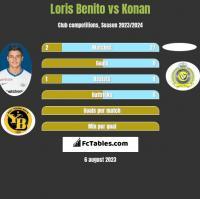 Loris Benito vs Konan h2h player stats