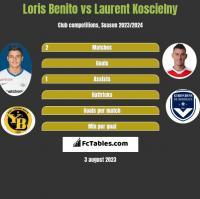 Loris Benito vs Laurent Koscielny h2h player stats