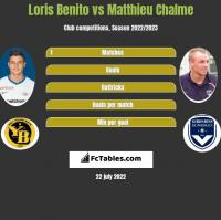 Loris Benito vs Matthieu Chalme h2h player stats