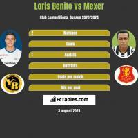 Loris Benito vs Mexer h2h player stats