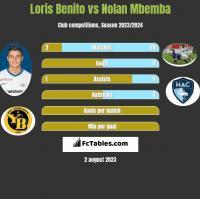 Loris Benito vs Nolan Mbemba h2h player stats