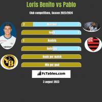 Loris Benito vs Pablo h2h player stats