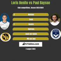 Loris Benito vs Paul Baysse h2h player stats