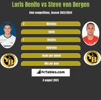 Loris Benito vs Steve von Bergen h2h player stats