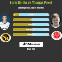 Loris Benito vs Thomas Foket h2h player stats