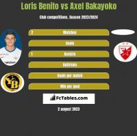 Loris Benito vs Axel Bakayoko h2h player stats