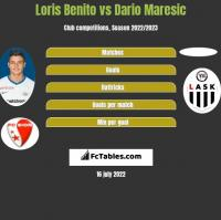 Loris Benito vs Dario Maresic h2h player stats