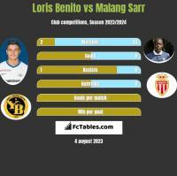 Loris Benito vs Malang Sarr h2h player stats