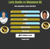 Loris Benito vs Mohamed Ali h2h player stats