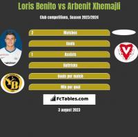 Loris Benito vs Arbenit Xhemajli h2h player stats
