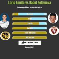 Loris Benito vs Raoul Bellanova h2h player stats
