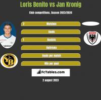 Loris Benito vs Jan Kronig h2h player stats