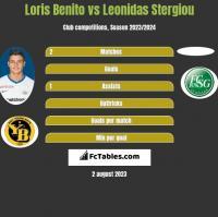 Loris Benito vs Leonidas Stergiou h2h player stats
