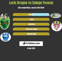 Loris Brogno vs Euloge Fessou h2h player stats