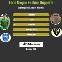 Loris Brogno vs Guus Hupperts h2h player stats