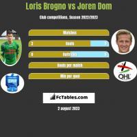 Loris Brogno vs Joren Dom h2h player stats