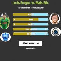 Loris Brogno vs Mats Rits h2h player stats